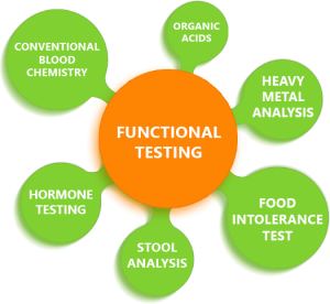 Holistic functional testing