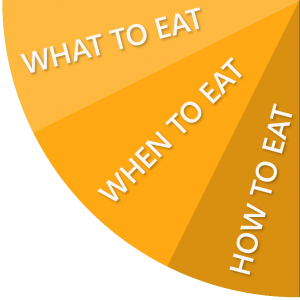 What to eat, when to eat, how to eat
